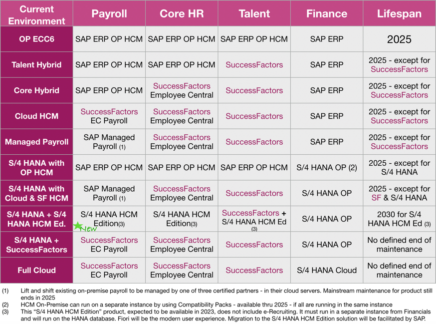 want to keep sap hcm on-premise for a little while longer? here are your  options  – recharge hr!